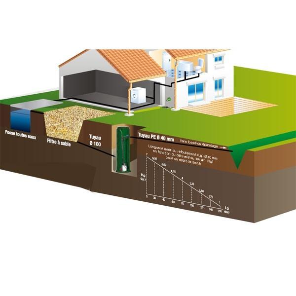 Achat poste de relevage pour eaux claires en sortie de filtre califiltre for Poste de relevage