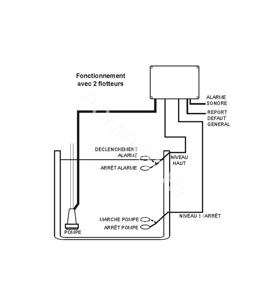 coffret de contr le et protection pompe de relevage vigilec v1b. Black Bedroom Furniture Sets. Home Design Ideas